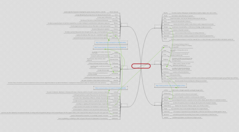 Mind Map: Vevers course