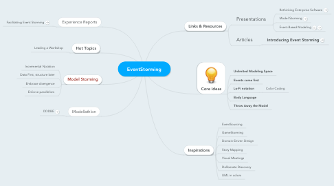 Mind Map: EventStorming