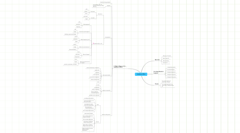 Mind Map: Analytics at Work