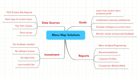 Mind Map: Menu Map Solutions
