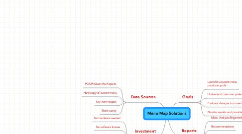 Mind Map: Menu Map Solutions