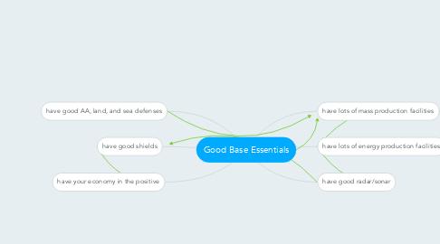 Mind Map: Good Base Essentials