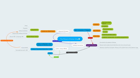 Mind Map: The Picture of Dorian Gray