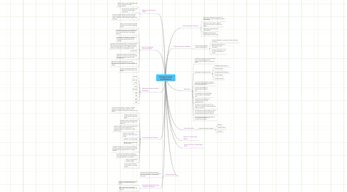 Mind Map: Communications and Networks
