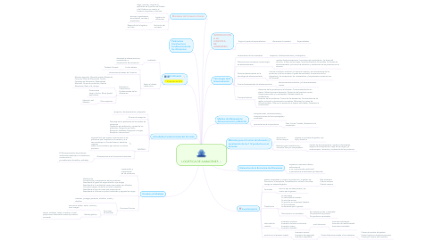 Mind Map: LOGISTICA DE ALMACENES