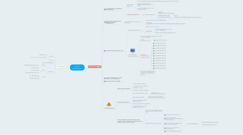 Mind Map: Houdini @Atmosphere