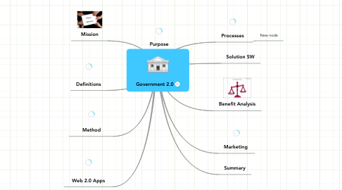Mind Map: Government 2.0