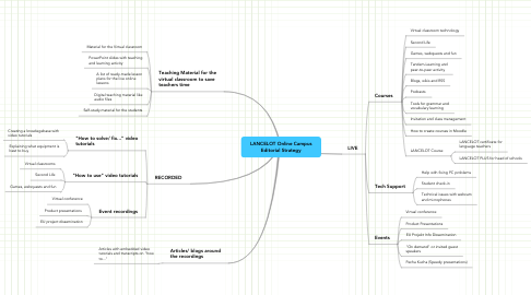 Mind Map: LANCELOT Online Campus Editorial Strategy