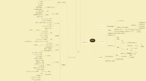 Mind Map: 標準化