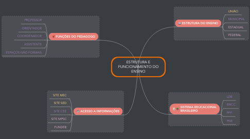 Mind Map: ESTRUTURA E FUNCIONAMENTO DO ENSINO
