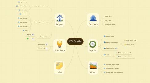 Mind Map: KSUG 2014