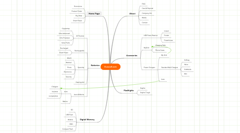 Mind Map: Duracell.com