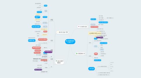 Mind Map: 에너지관리공단 KEMCO