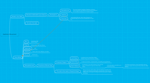 Mind Map: Aesthetic Movement