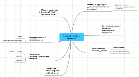 Mind Map: Process & Functions  Документ