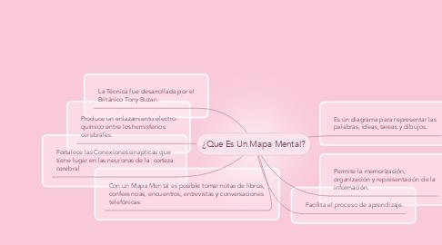 Mind Map: ¿Que Es Un Mapa Mental?