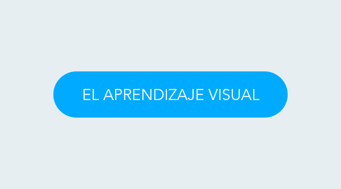 Mind Map: EL APRENDIZAJE VISUAL