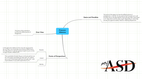 Mind Map: Prisoners Dilemma