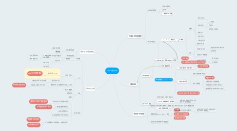 Mind Map: Hanabank