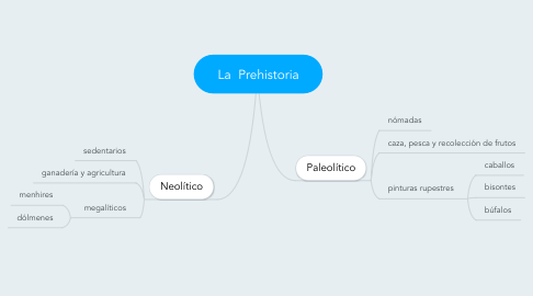 Mind Map: La  Prehistoria