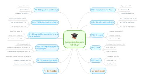 Mind Map: Freizeitpädagogik PH Wien