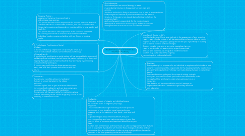 Mind Map: Health Professionals Involved in the Treatment of Obesity