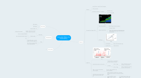 Mind Map: Actionable Metrics for Predictability
