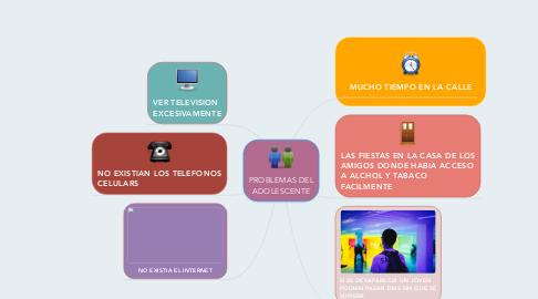 Mind Map: PROBLEMAS DEL ADOLESCENTE
