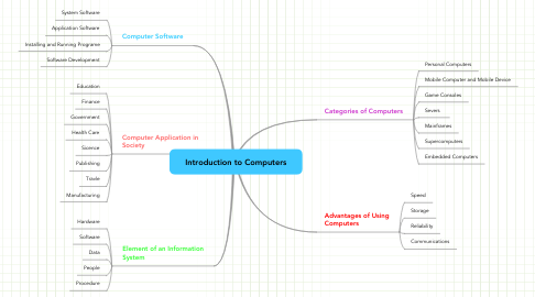 Mind Map: Introduction to Computers