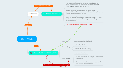 Mind Map: Oscar Wilde