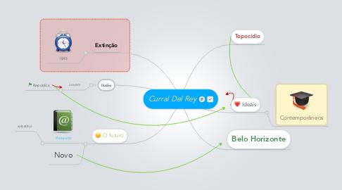 Mind Map: Curral Del Rey