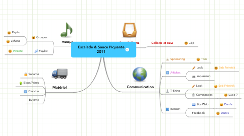 Mind Map: Escalade & Sauce Piquante