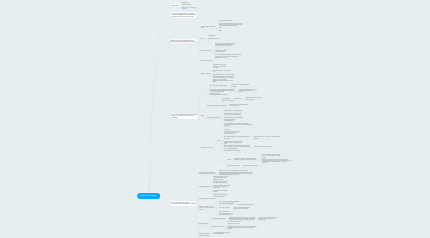"""Mind Map: Интенсив """"Вся правда о детях"""""""
