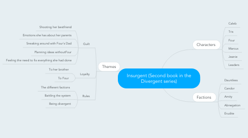 Mind Map: Insurgent (Second book in the Divergent series)