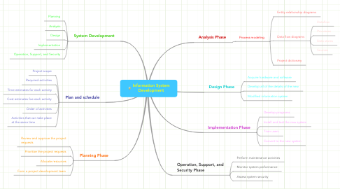 Mind Map: Information System Development