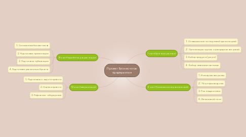 Mind Map: Проект Бизнес-план предприятия