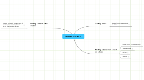 Mind Map: LIBRARY RESEARCH