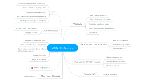 Mind Map: MAIN PCB Machine