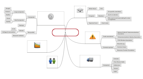 Mind Map: Net Neutrality Debate: Stakeholders