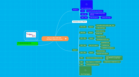 Mind Map: May 15, 2014 | S&P 500  Thursday's Reference Points