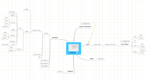 Mind Map: VirtuVerse
