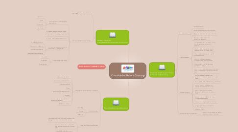 Mind Map: Comunidades, Redes e Grupos