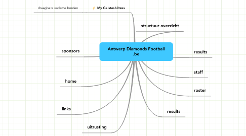 Mind Map: Antwerp Diamonds Football