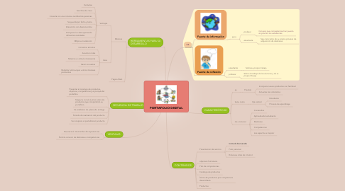 Mind Map: PORTAFOLIO DIGITAL