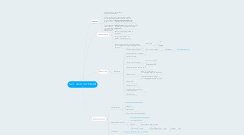 Mind Map: SEO - BLOG CUSTOBOM