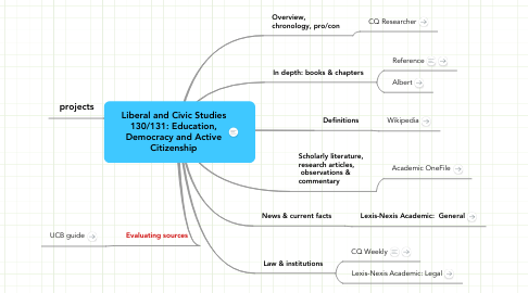 Mind Map: Liberal and Civic Studies 130/131: Education, Democracy and Active Citizenship