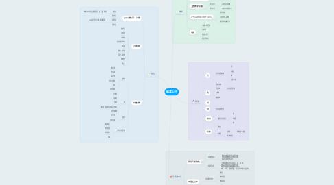 Mind Map: 紙盒公仔