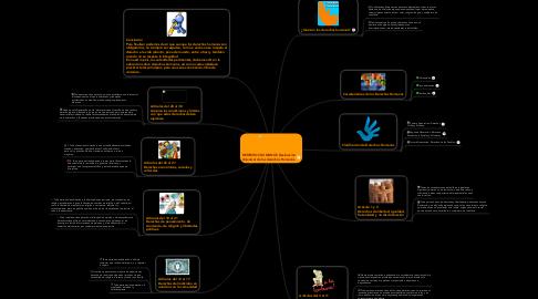 Mind Map: DERECHOS HUMANOS Declaración Universal de los derechos Humanos.