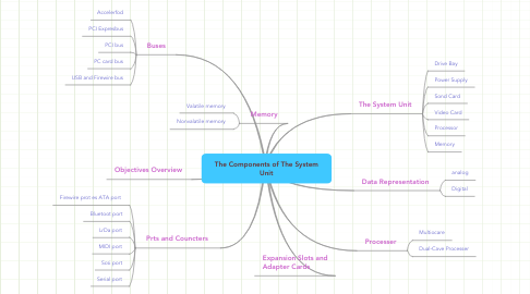 Mind Map: The Components of The System