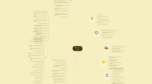 Mind Map: fases del diseño